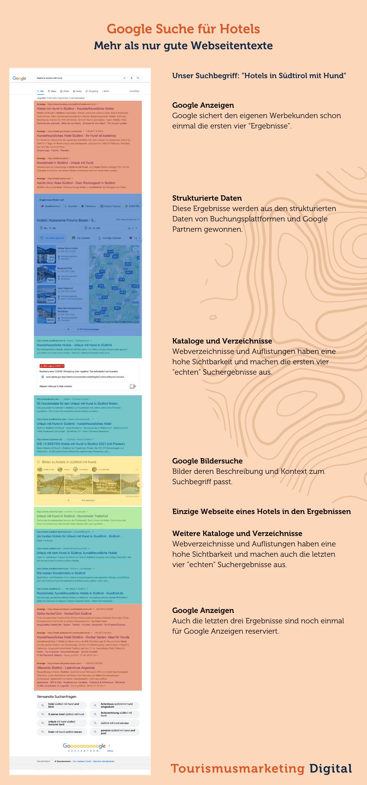 Suchmaschinenoptimierung für Hotels - Analyse der Google Ergebnisse